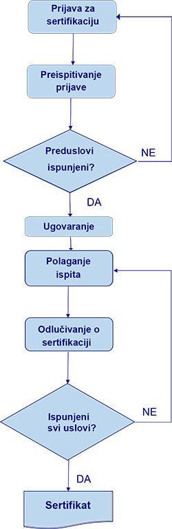 postupak-sertifikacije